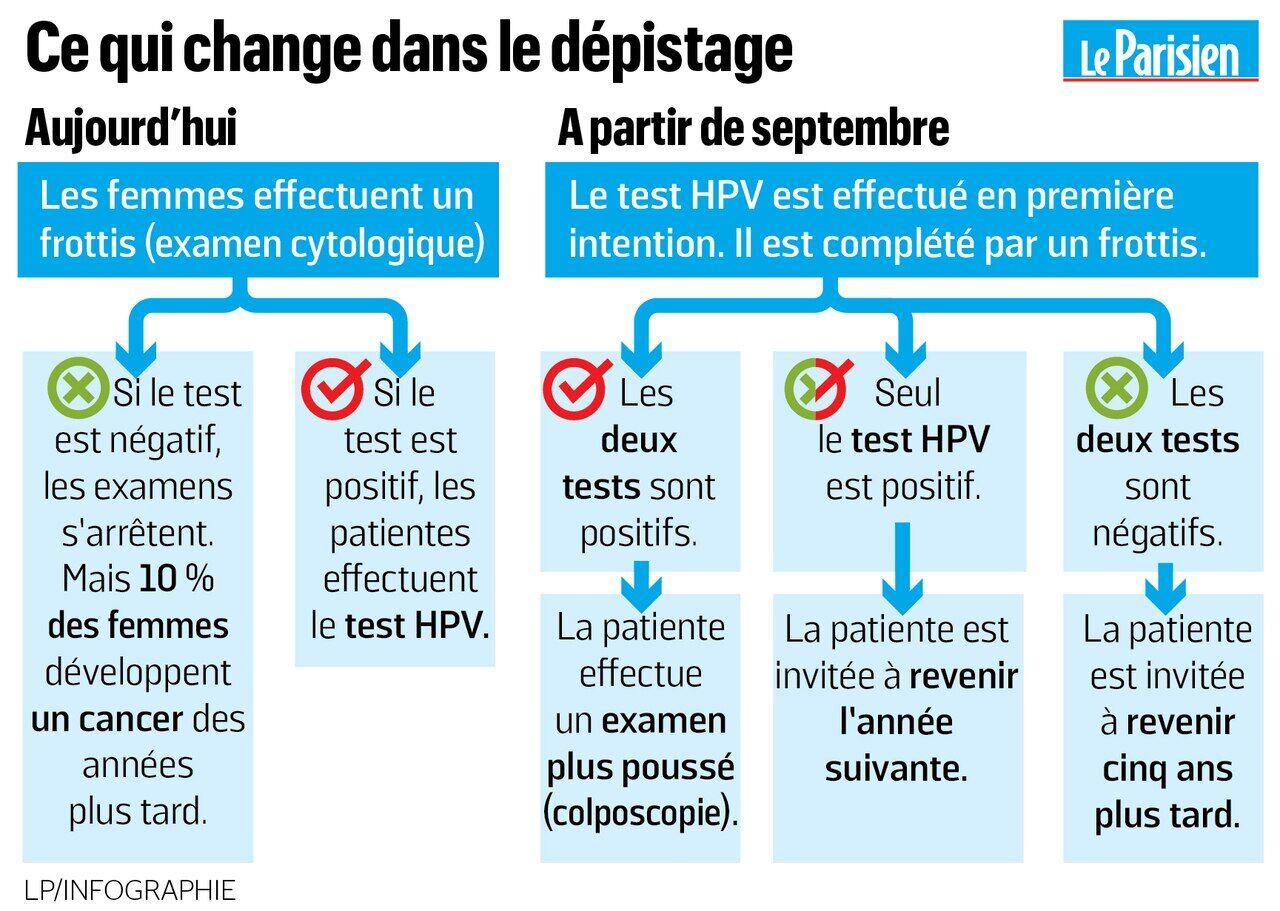 papillomavirus miss frottis petefészekrákra vonatkozó irányelvek