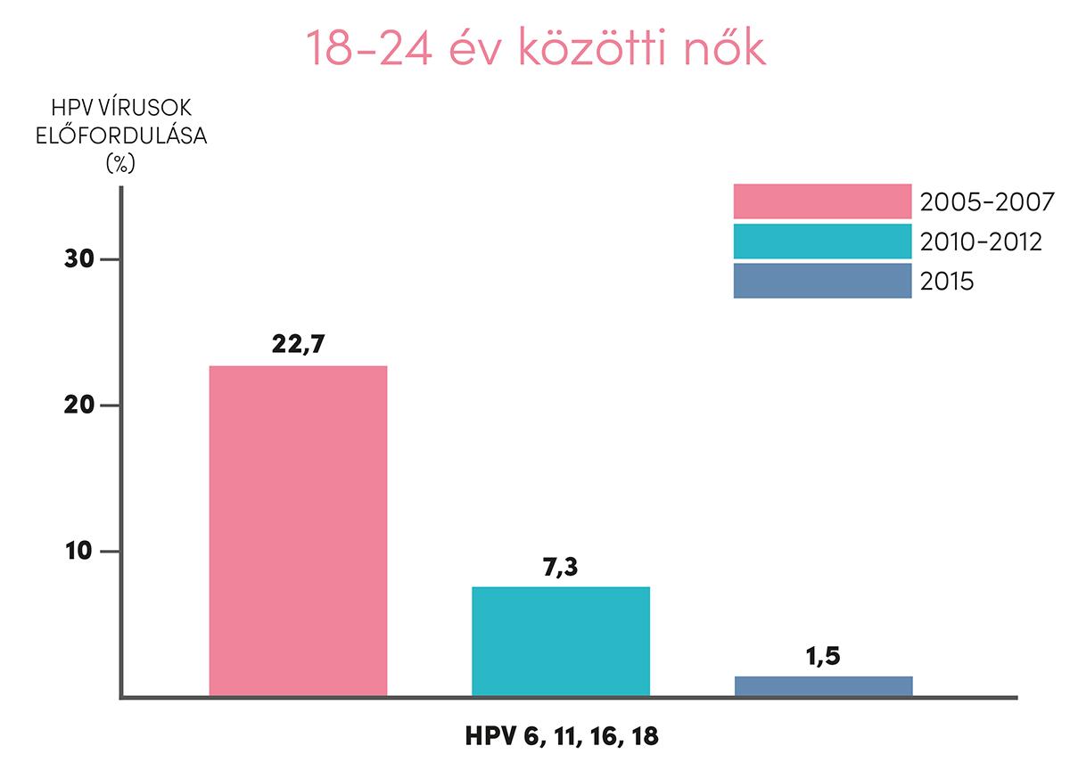 emberi papillomavírus elleni vakcina publikálva agresszív rák mennyi ideig él