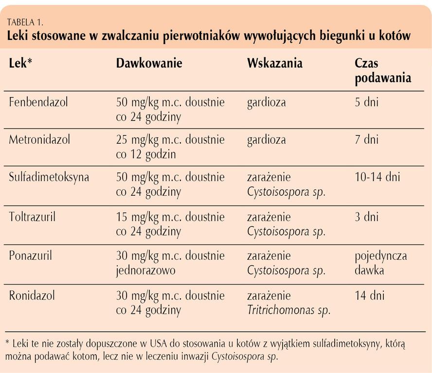 Giardia u ludzi leczenie - Giardia u ludzi leczenie, Category: DEFAULT