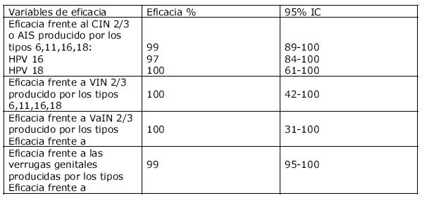 HPV inkubációs periódus