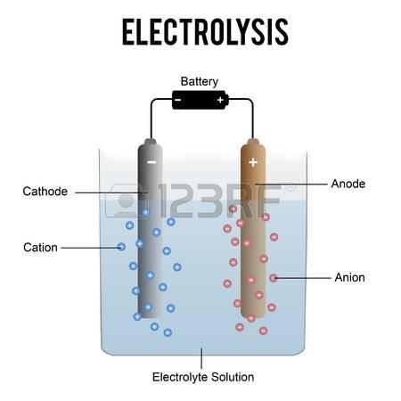 méregtelenítés elektrolízissel