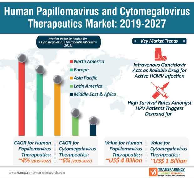 PharmaOnline - A humán papillomavírus szerepe a méhnyakrák kialakulásában